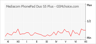Diagramm der Poplularitätveränderungen von Mediacom PhonePad Duo S5 Plus