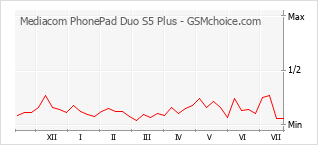 Popularity chart of Mediacom PhonePad Duo S5 Plus