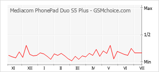 Popularity chart of Mediacom PhonePad Duo S5 Plus