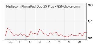 Le graphique de popularité de Mediacom PhonePad Duo S5 Plus