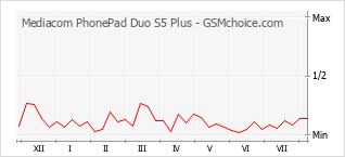 Grafico di modifiche della popolarità del telefono cellulare Mediacom PhonePad Duo S5 Plus