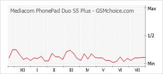 Traçar mudanças de populariedade do telemóvel Mediacom PhonePad Duo S5 Plus