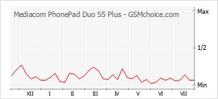 Диаграмма изменений популярности телефона Mediacom PhonePad Duo S5 Plus
