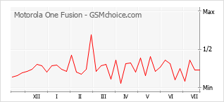 Diagramm der Poplularitätveränderungen von Motorola One Fusion