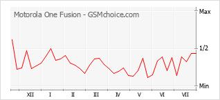Le graphique de popularité de Motorola One Fusion