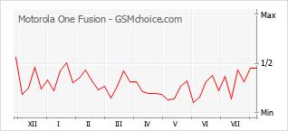 Grafico di modifiche della popolarità del telefono cellulare Motorola One Fusion