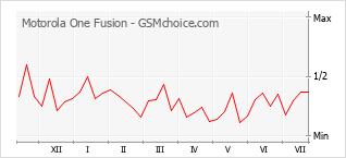 Populariteit van de telefoon: diagram Motorola One Fusion