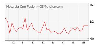 Диаграмма изменений популярности телефона Motorola One Fusion