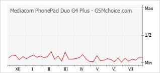 Popularity chart of Mediacom PhonePad Duo G4 Plus