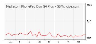 Grafico di modifiche della popolarità del telefono cellulare Mediacom PhonePad Duo G4 Plus