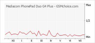 Traçar mudanças de populariedade do telemóvel Mediacom PhonePad Duo G4 Plus
