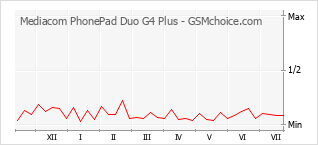 Диаграмма изменений популярности телефона Mediacom PhonePad Duo G4 Plus