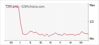 Gráfico de los cambios de popularidad CAT S42
