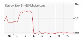 Popularity chart of Konrow Link 5