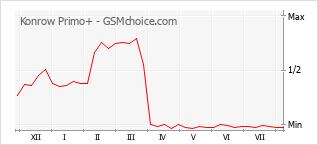 Le graphique de popularité de Konrow Primo+