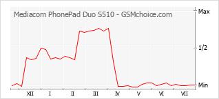 Diagramm der Poplularitätveränderungen von Mediacom PhonePad Duo S510