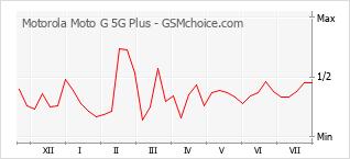 Diagramm der Poplularitätveränderungen von Motorola Moto G 5G Plus