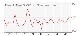 Gráfico de los cambios de popularidad Motorola Moto G 5G Plus