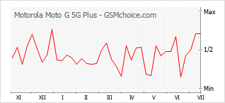 Диаграмма изменений популярности телефона Motorola Moto G 5G Plus