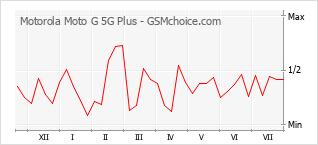 手機聲望改變圖表 Motorola Moto G 5G Plus