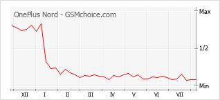 Gráfico de los cambios de popularidad OnePlus Nord