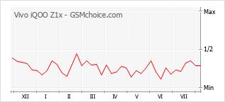 Popularity chart of Vivo iQOO Z1x