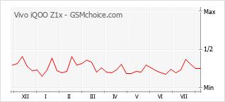 Le graphique de popularité de Vivo iQOO Z1x