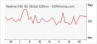 Popularity chart of Realme X50 5G Global Edition