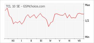 Gráfico de los cambios de popularidad TCL 10 SE