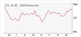 Grafico di modifiche della popolarità del telefono cellulare TCL 10 SE