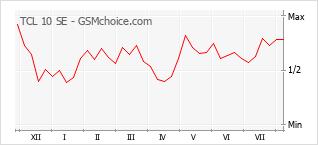 Диаграмма изменений популярности телефона TCL 10 SE