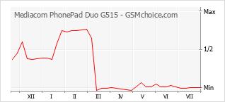 Le graphique de popularité de Mediacom PhonePad Duo G515