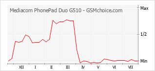 Grafico di modifiche della popolarità del telefono cellulare Mediacom PhonePad Duo G510