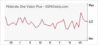 Diagramm der Poplularitätveränderungen von Motorola One Vision Plus