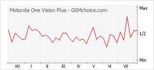 Gráfico de los cambios de popularidad Motorola One Vision Plus