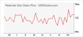 Traçar mudanças de populariedade do telemóvel Motorola One Vision Plus