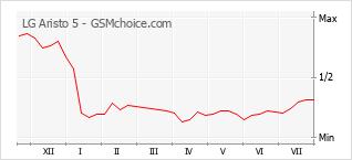Popularity chart of LG Aristo 5