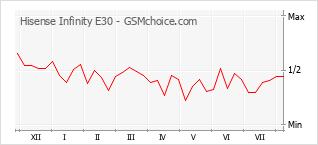 Popularity chart of Hisense Infinity E30