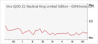 Grafico di modifiche della popolarità del telefono cellulare Vivo iQOO Z1 Nautical King Limited Edition