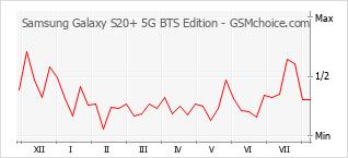 Diagramm der Poplularitätveränderungen von Samsung Galaxy S20+ 5G BTS Edition