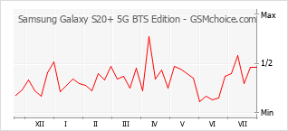 Popularity chart of Samsung Galaxy S20+ 5G BTS Edition