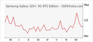Le graphique de popularité de Samsung Galaxy S20+ 5G BTS Edition