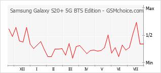 Grafico di modifiche della popolarità del telefono cellulare Samsung Galaxy S20+ 5G BTS Edition