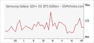 Populariteit van de telefoon: diagram Samsung Galaxy S20+ 5G BTS Edition