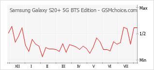 手機聲望改變圖表 Samsung Galaxy S20+ 5G BTS Edition
