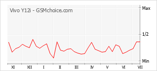 Popularity chart of Vivo Y12i