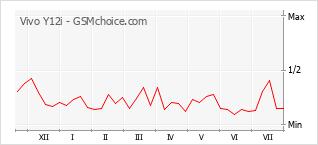 Grafico di modifiche della popolarità del telefono cellulare Vivo Y12i