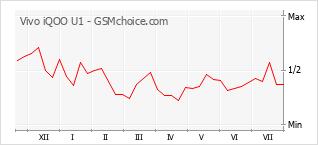 Gráfico de los cambios de popularidad Vivo iQOO U1