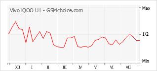 Le graphique de popularité de Vivo iQOO U1