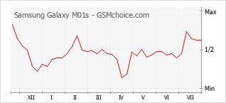 Traçar mudanças de populariedade do telemóvel Samsung Galaxy M01s